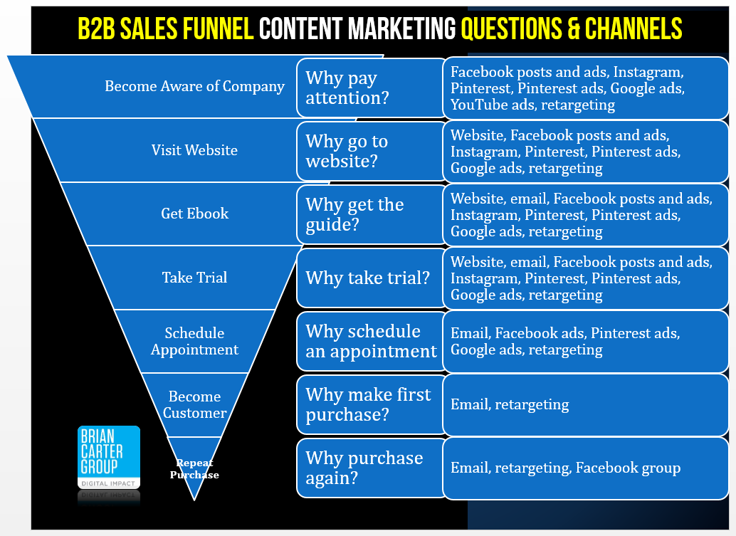 marketing funnel automation