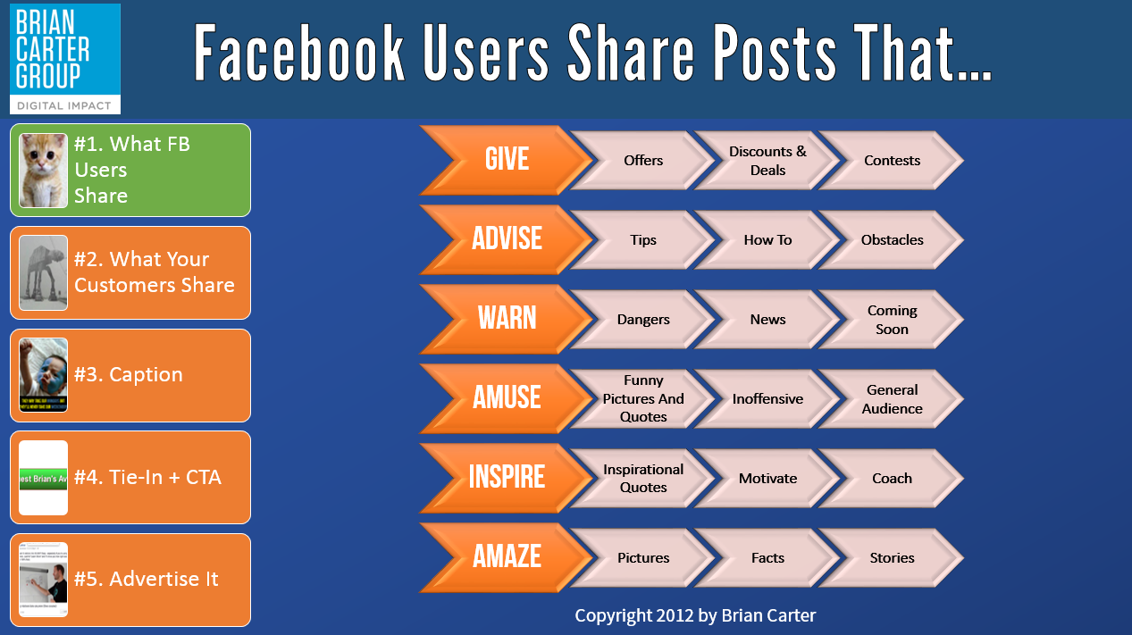 The 6 types of facebook posts that go viral science of digital and by the way the 5 step framework you see on the left is part of my superviral facebook post blueprint a bonus i give people who join my super malvernweather Image collections