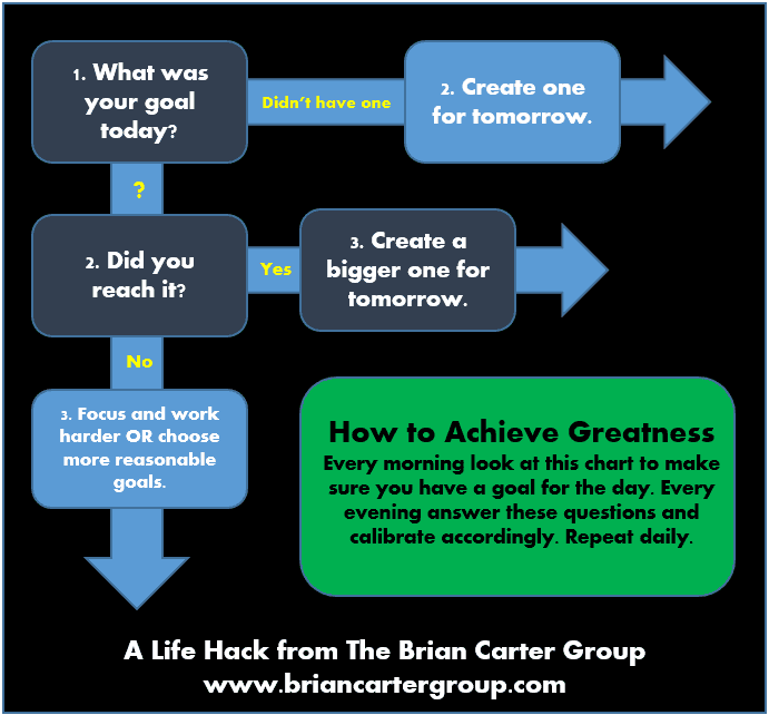 how-to-achieve-greatness-in-three-steps