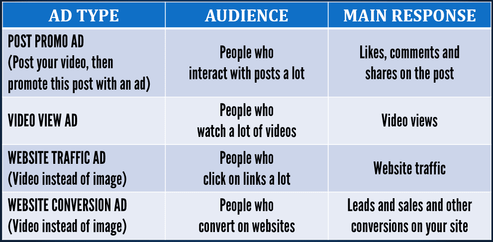 Table showing which video ad types to use, and when to use them